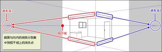 2点透视,是侧面及内部两个方向延伸的线各自汇集到各自的消失点上.