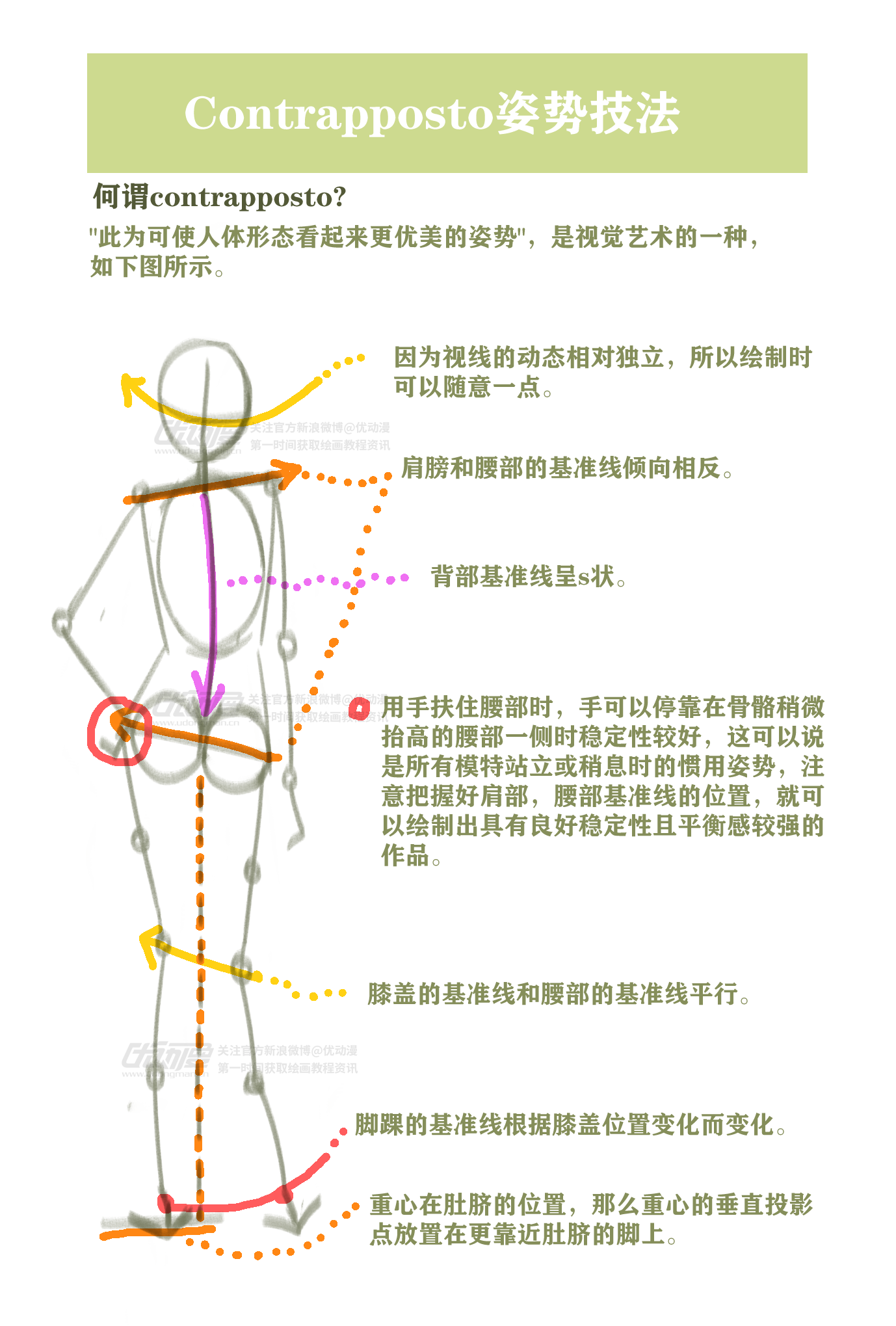 contrapposto_姿勢技法1.png